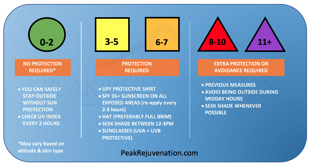 Peak Rejuvenation - UV Index